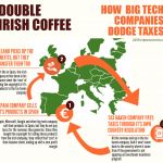 Ireland as a Tax Haven